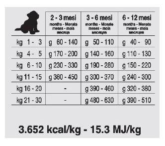 FORZA10 Puppy Junior Medium/Maxi Maintenance Fish Clip2net 200728113801